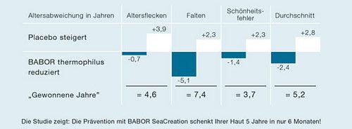 babor seacreation studie